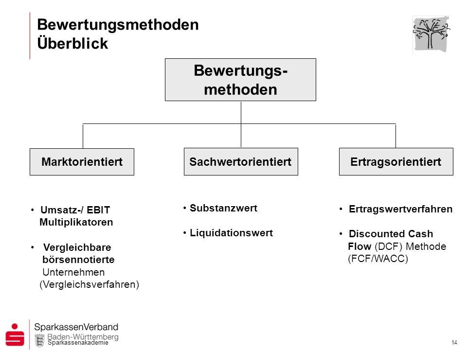 Sparkassenakademie 14 Bewertungsmethoden Überblick Bewertungs- methoden Marktorientiert Umsatz-/ EBIT Multiplikatoren Vergleichbare börsennotierte Unt