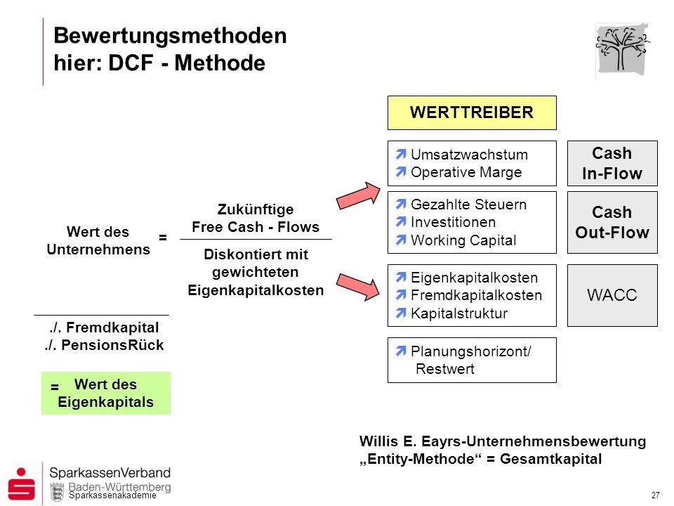 Sparkassenakademie 27 Wert des Unternehmens = Zukünftige Free Cash - Flows Diskontiert mit gewichteten Eigenkapitalkosten WERTTREIBER Cash In-Flow Cas