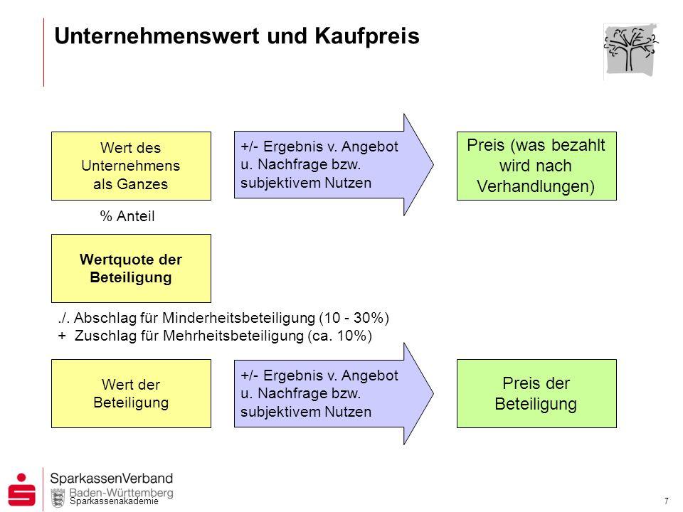 Sparkassenakademie 7 Unternehmenswert und Kaufpreis +/- Ergebnis v. Angebot u. Nachfrage bzw. subjektivem Nutzen Preis (was bezahlt wird nach Verhandl