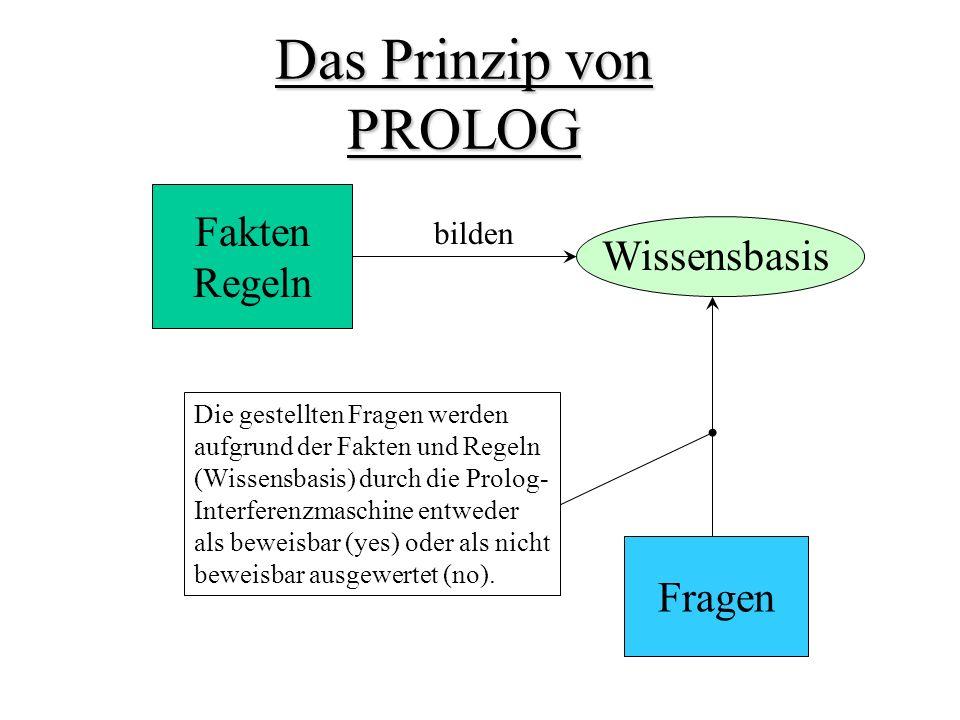 Fakten Regeln Das Prinzip von PROLOG Wissensbasis Fragen bilden Die gestellten Fragen werden aufgrund der Fakten und Regeln (Wissensbasis) durch die Prolog- Interferenzmaschine entweder als beweisbar (yes) oder als nicht beweisbar ausgewertet (no).