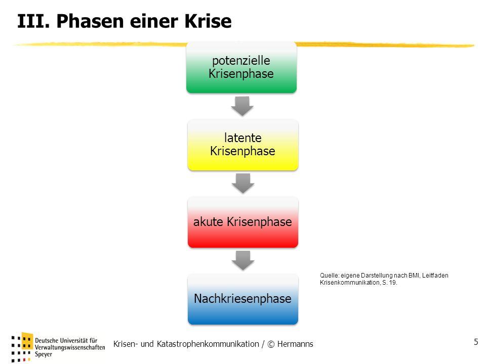 III. Phasen einer Krise Krisen- und Katastrophenkommunikation / © Hermanns 5 potenzielle Krisenphase latente Krisenphase akute KrisenphaseNachkriesenp