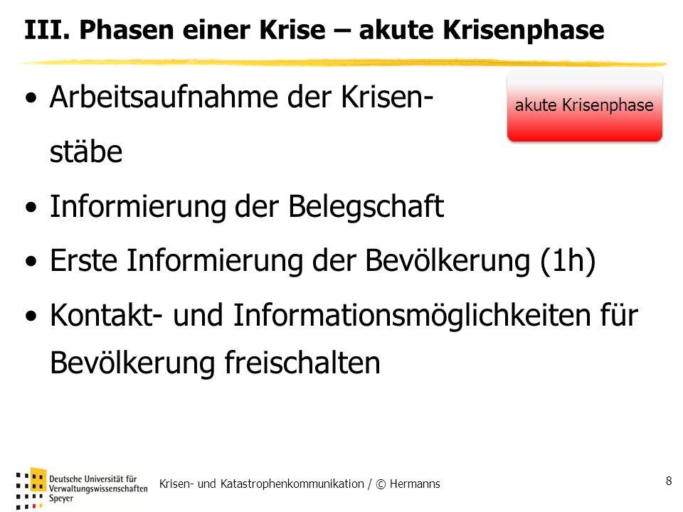 III. Phasen einer Krise – akute Krisenphase Arbeitsaufnahme der Krisen- stäbe Informierung der Belegschaft Erste Informierung der Bevölkerung (1h) Kon