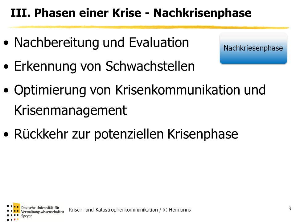 III. Phasen einer Krise - Nachkrisenphase Nachbereitung und Evaluation Erkennung von Schwachstellen Optimierung von Krisenkommunikation und Krisenmana