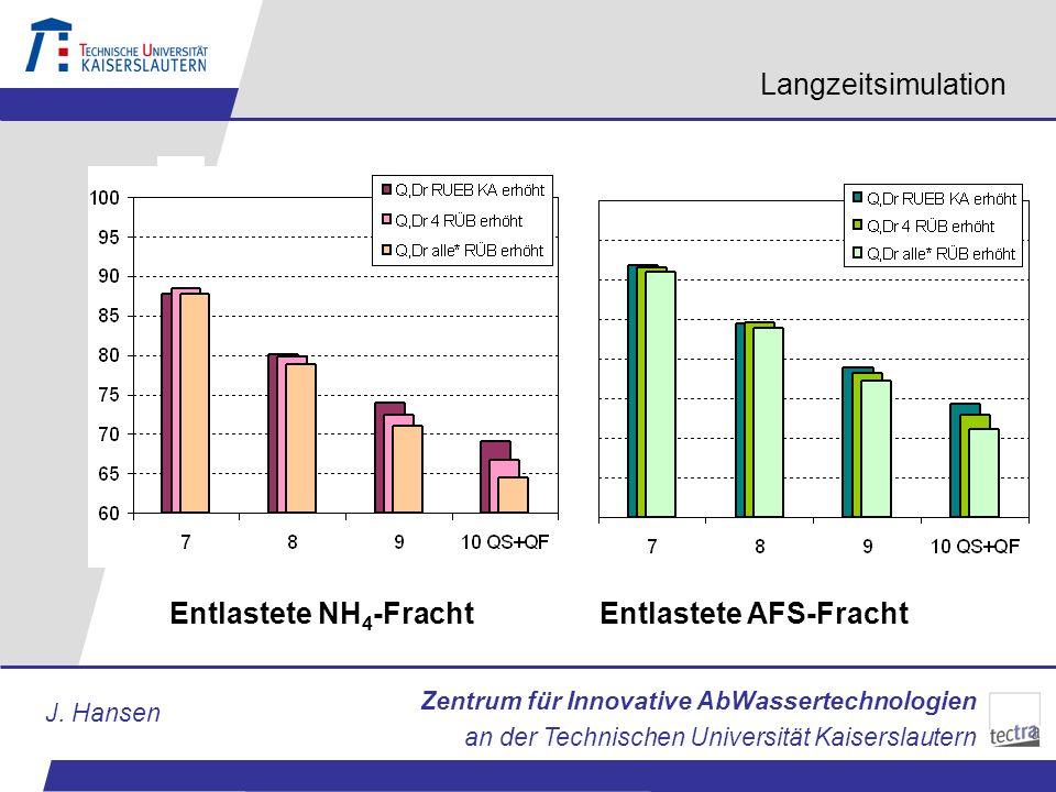 Zentrum für Innovative AbWassertechnologien an der Technischen Universität Kaiserslautern J. Hansen Langzeitsimulation % Entlastete NH 4 -Fracht Entla