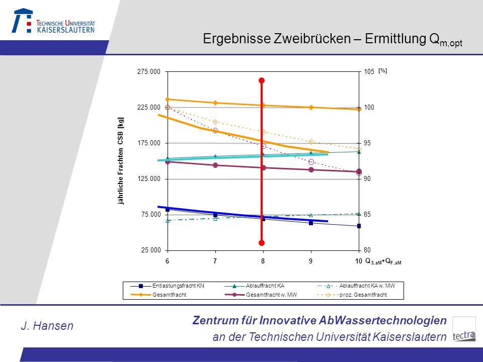 Zentrum für Innovative AbWassertechnologien an der Technischen Universität Kaiserslautern J. Hansen Ergebnisse Zweibrücken – Ermittlung Q m,opt 25.000