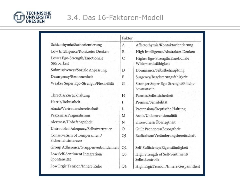 DAS 16- FAKTOREN MODELL Bipolar Kunstnamen Ausgelassene Faktoren Reihenfolge Besonderheit 3.4.