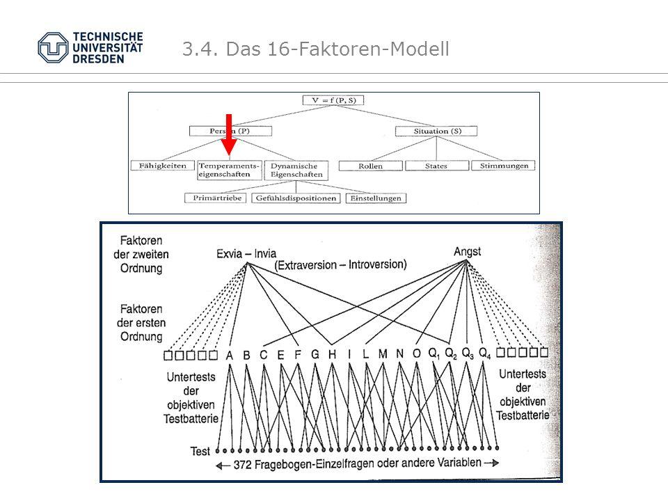 Sekundärfaktoren = sog.Globalfaktoren Faktorenanalyse 2.