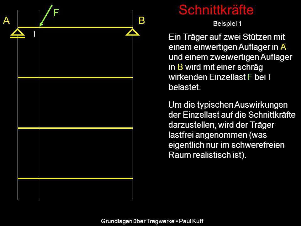 Schnittkräfte Beispiel 1 FFVFV FHFH FAFA F BV AB F BH Schnittkräfte wirken quer (Quer- kräfte) und längs (Längskräfte) zur Stabachse sowie um den Schnitt- punkt als Momente.