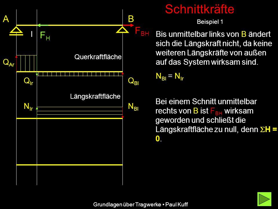 Schnittkräfte Beispiel 1 FHFH AB F BH Bis unmittelbar links von B ändert sich die Längskraft nicht, da keine weiteren Längskräfte von außen auf das System wirksam sind.