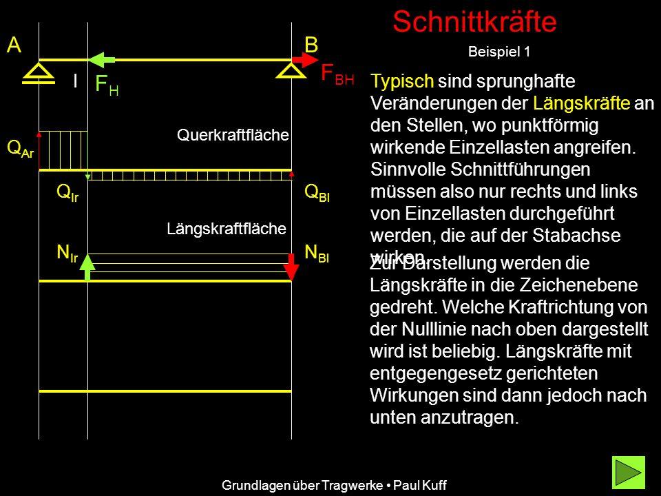 Schnittkräfte Beispiel 1 FHFH AB F BH Typisch sind sprunghafte Veränderungen der Längskräfte an den Stellen, wo punktförmig wirkende Einzellasten angreifen.