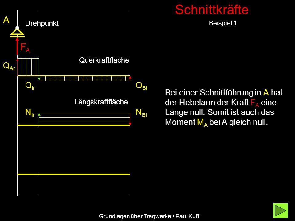 Schnittkräfte Beispiel 1 A Grundlagen über Tragwerke Paul Kuff Q Ar Q Ir Q Bl Querkraftfläche Bei einer Schnittführung in A hat der Hebelarm der Kraft FA FA eine Länge null.