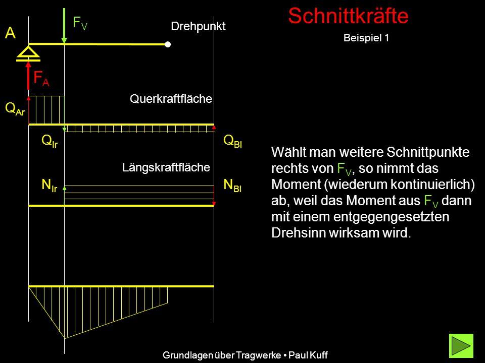 Schnittkräfte Beispiel 1 A Grundlagen über Tragwerke Paul Kuff Q Ar Q Ir Q Bl Querkraftfläche Wählt man weitere Schnittpunkte rechts von F V, so nimmt das Moment (wiederum kontinuierlich) ab, weil das Moment aus FV FV dann mit einem entgegengesetzten Drehsinn wirksam wird.