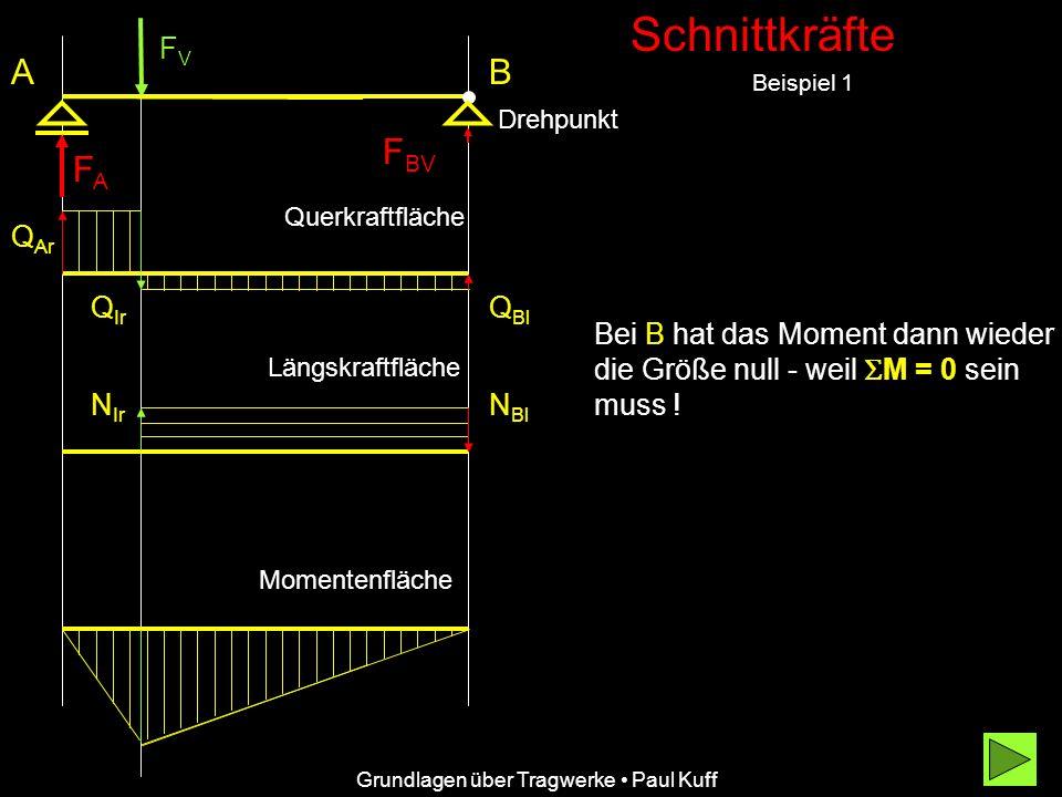 Schnittkräfte Beispiel 1 A Grundlagen über Tragwerke Paul Kuff Q Ar Q Ir Q Bl Querkraftfläche Bei B hat das Moment dann wieder die Größe null - weil M = 0 sein muss .