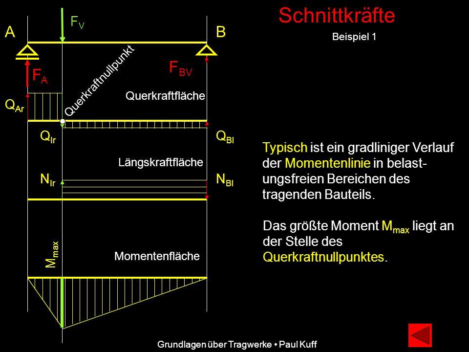 Schnittkräfte Beispiel 1 A Grundlagen über Tragwerke Paul Kuff Q Ar Q Ir Q Bl Querkraftfläche Typisch ist ein gradliniger Verlauf der Momentenlinie in belast- ungsfreien Bereichen des tragenden Bauteils.