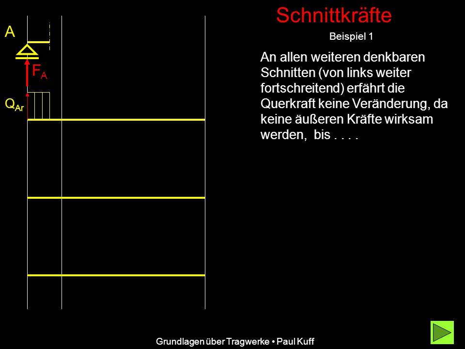 Schnittkräfte Beispiel 1 FAFA A An allen weiteren denkbaren Schnitten (von links weiter fortschreitend) erfährt die Querkraft keine Veränderung, da keine äußeren Kräfte wirksam werden, bis....