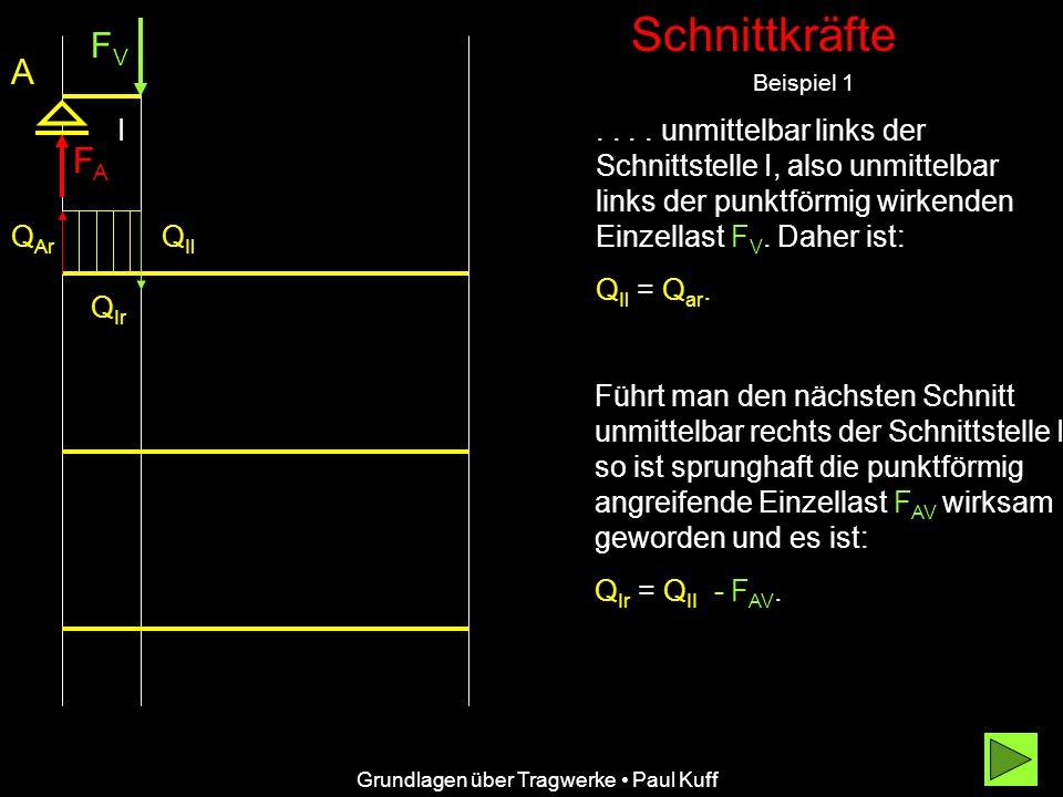 Schnittkräfte Beispiel 1 FVFV FAFA A....