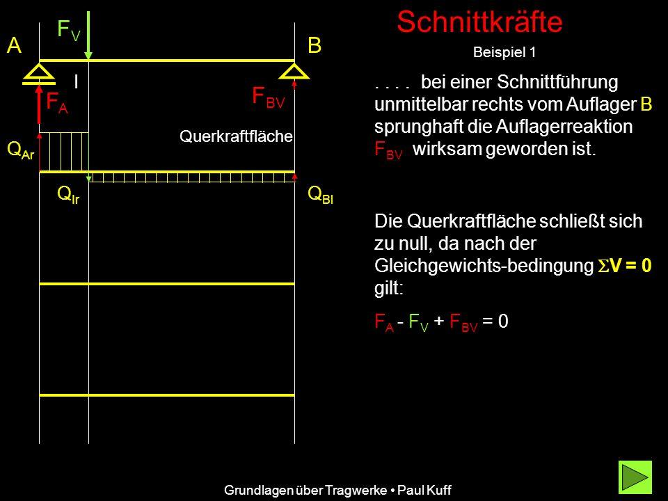 Schnittkräfte Beispiel 1 FVFV FAFA F BV AB....