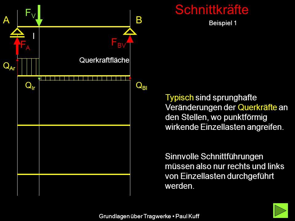Schnittkräfte Beispiel 1 FVFV FAFA F BV AB I Grundlagen über Tragwerke Paul Kuff Q Ar Q Ir Typisch sind sprunghafte Veränderungen der Querkräfte an den Stellen, wo punktförmig wirkende Einzellasten angreifen.