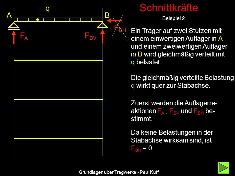 Schnittkräfte Beispiel 2 Grundlagen über Tragwerke Paul Kuff AB q FAFA F BV F BH Ein Träger auf zwei Stützen mit einem einwertigen Auflager in A und einem zweiwertigen Auflager in B wird gleichmäßig verteilt mit q belastet.