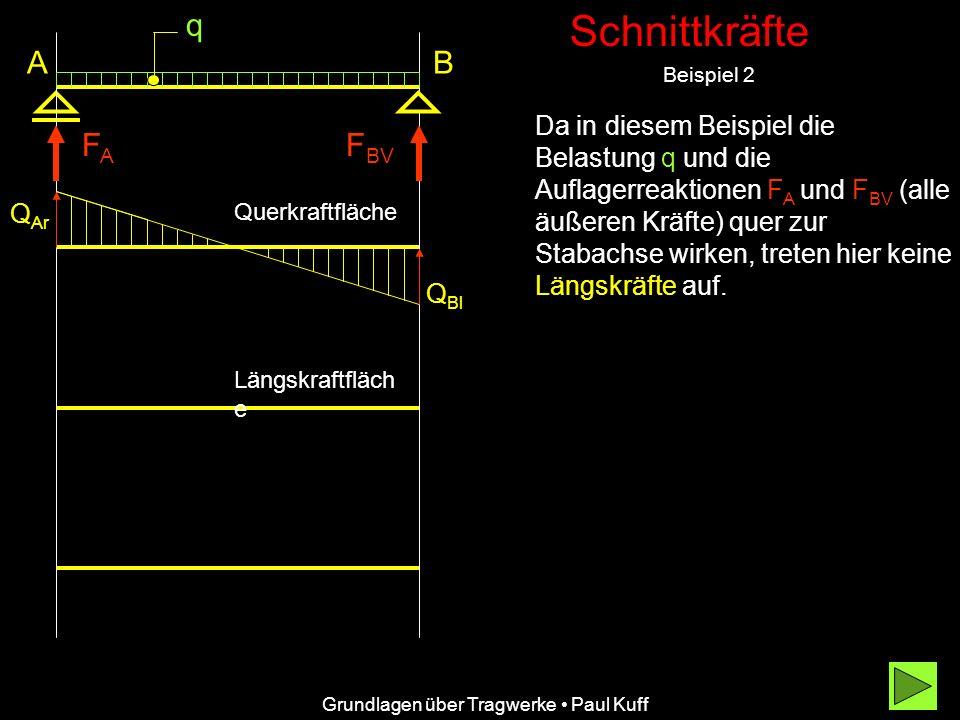 Schnittkräfte Beispiel 2 Grundlagen über Tragwerke Paul Kuff A FAFA Da in diesem Beispiel die Belastung q und die Auflagerreaktionen FA FA und F BV (alle äußeren Kräfte) quer zur Stabachse wirken, treten hier keine Längskräfte auf.