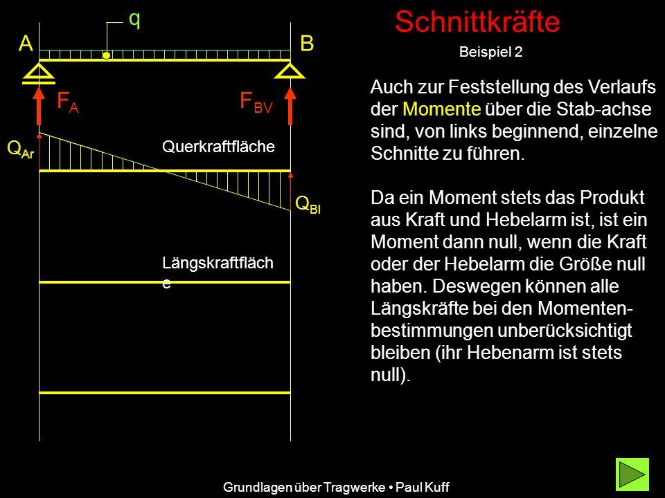 Schnittkräfte Beispiel 2 Grundlagen über Tragwerke Paul Kuff A FAFA Auch zur Feststellung des Verlaufs der Momente über die Stab-achse sind, von links