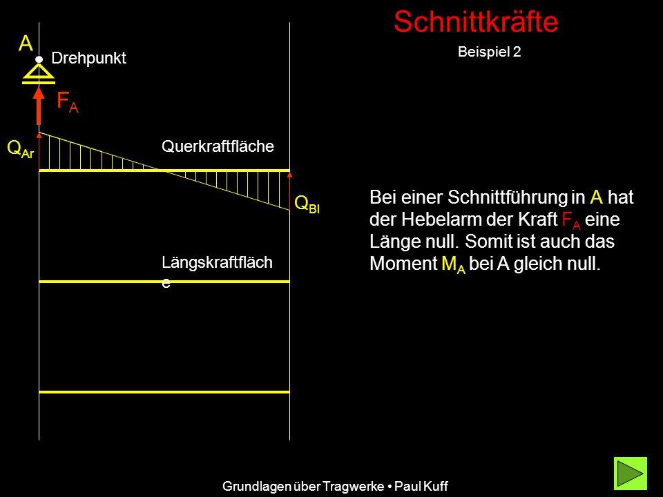 Schnittkräfte Beispiel 2 Grundlagen über Tragwerke Paul Kuff A Q Ar Q Bl Querkraftfläche Längskraftfläch e Bei einer Schnittführung in A hat der Hebel
