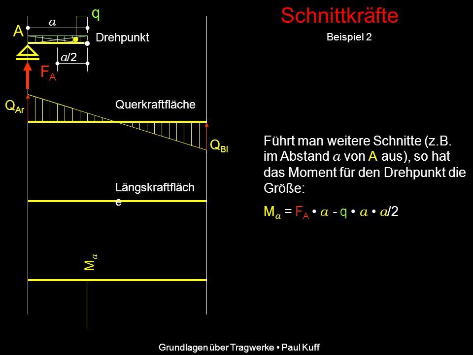 Schnittkräfte Beispiel 2 Grundlagen über Tragwerke Paul Kuff A FAFA Q Ar Q Bl Querkraftfläche Längskraftfläch e q Führt man weitere Schnitte (z.B. im