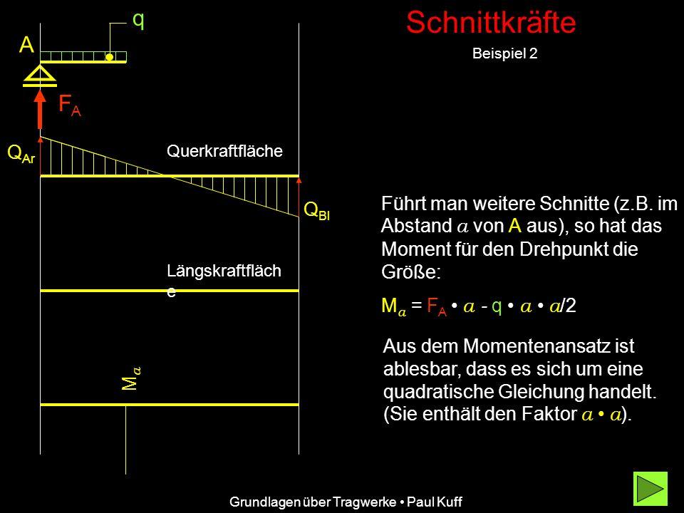 Schnittkräfte Beispiel 2 Grundlagen über Tragwerke Paul Kuff A FAFA Q Ar Q Bl Querkraftfläche Längskraftfläch e q Aus dem Momentenansatz ist ablesbar,