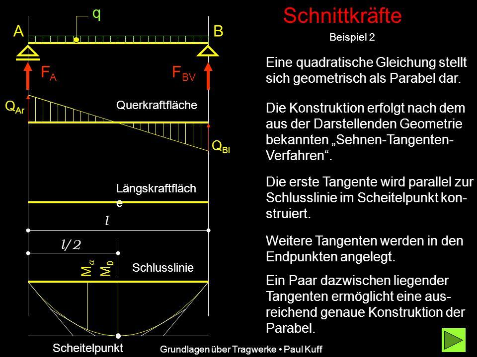 Schnittkräfte Beispiel 2 Grundlagen über Tragwerke Paul Kuff A FAFA Q Ar Q Bl Querkraftfläche Längskraftfläch e q F BV B l l/2 M0M0 Eine quadratische