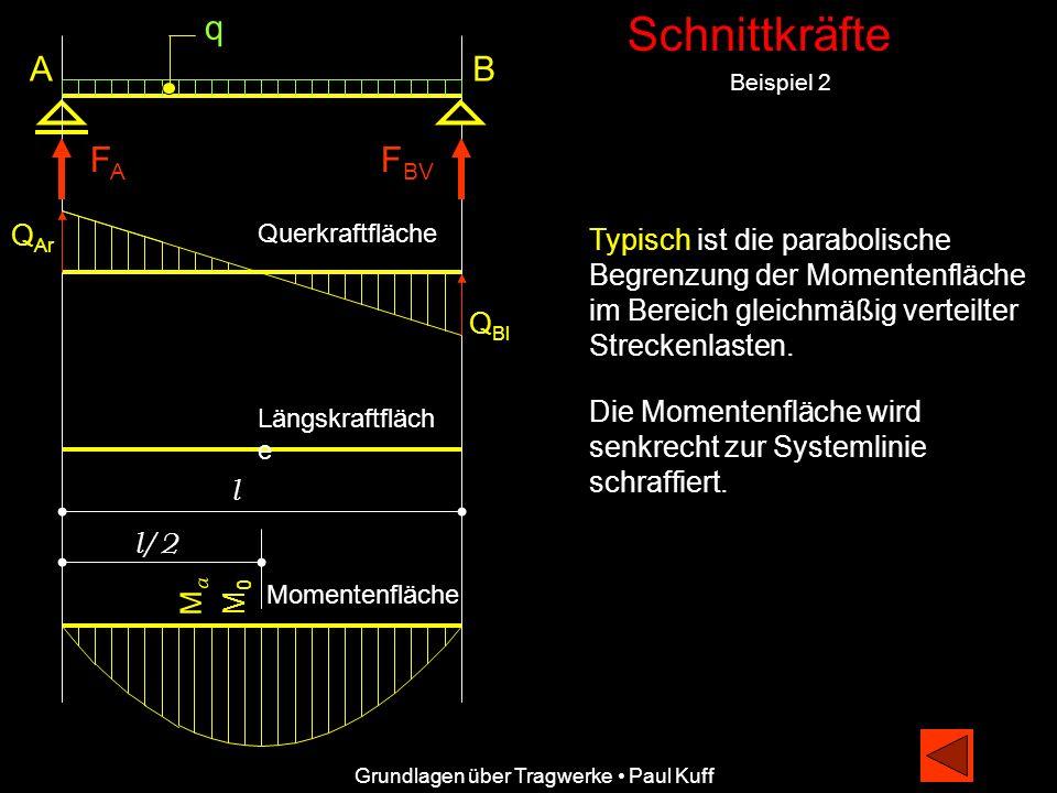 Schnittkräfte Beispiel 2 Grundlagen über Tragwerke Paul Kuff A FAFA Q Ar Q Bl Querkraftfläche Längskraftfläch e q F BV B l l/2 M0M0 Typisch ist die pa