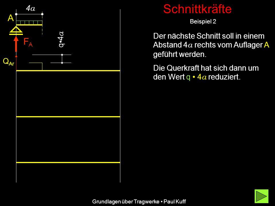 Schnittkräfte Beispiel 2 Grundlagen über Tragwerke Paul Kuff A FAFA Q Ar Q Bl Querkraftfläche Längskraftfläch e q Aus dem Momentenansatz ist ablesbar, dass es sich um eine quadratische Gleichung handelt.