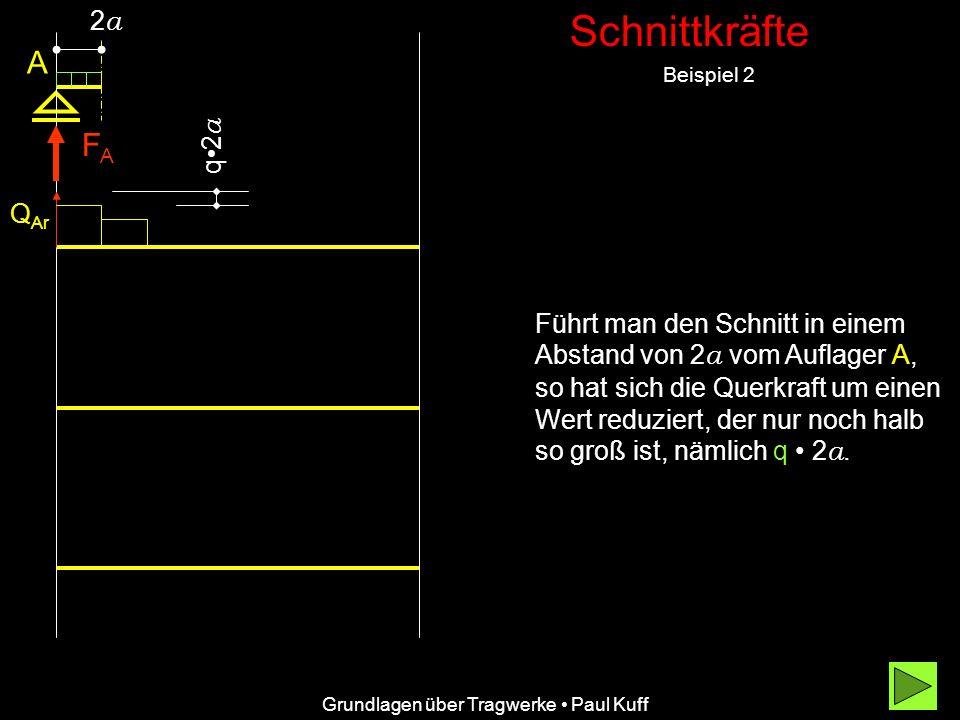 Schnittkräfte Beispiel 2 Grundlagen über Tragwerke Paul Kuff A FAFA Q Ar 2a2a Führt man den Schnitt in einem Abstand von 2a 2a vom Auflager A,A, so hat sich die Querkraft um einen Wert reduziert, der nur noch halb so groß ist, nämlich q 2a.2a.