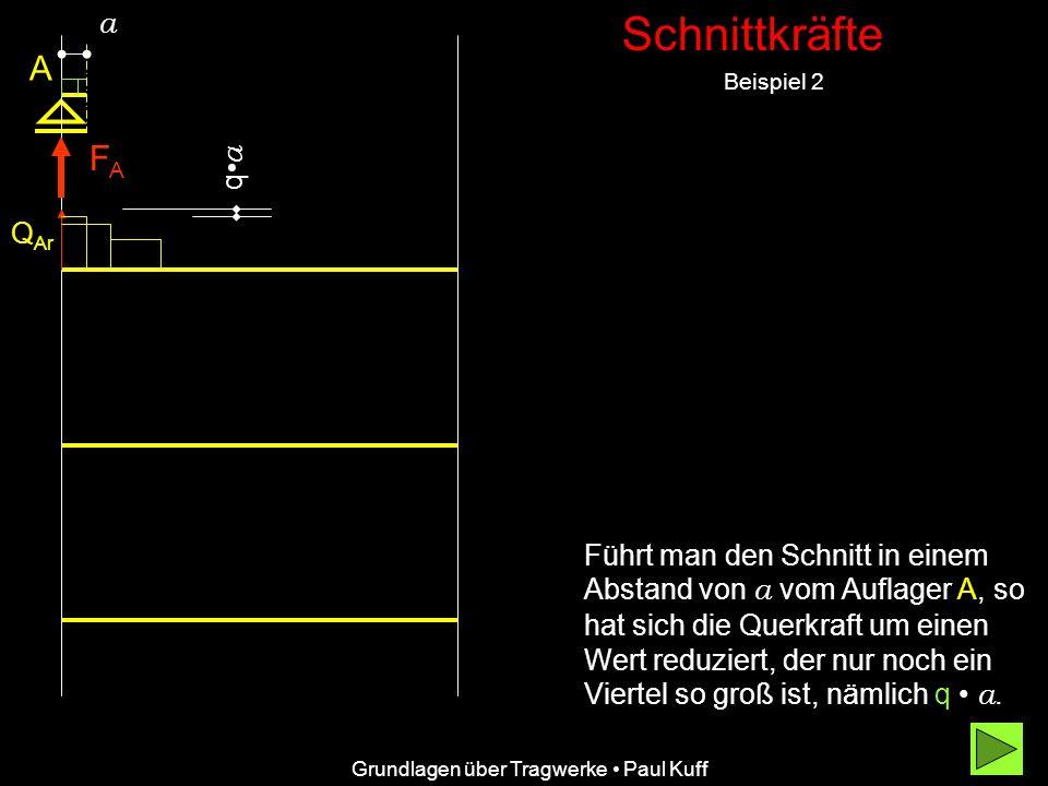 Schnittkräfte Beispiel 2 Grundlagen über Tragwerke Paul Kuff A FAFA Q Ar a qaqa Führt man den Schnitt in einem Abstand von a vom Auflager A, so hat sich die Querkraft um einen Wert reduziert, der nur noch ein Viertel so groß ist, nämlich q a.a.