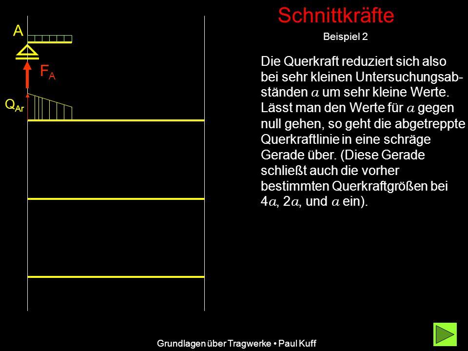 Schnittkräfte Beispiel 2 Grundlagen über Tragwerke Paul Kuff A FAFA Q Ar Q Bl Querkraftfläche Längskraftfläch e q F BV B l l/2 M0M0 Typisch ist die parabolische Begrenzung der Momentenfläche im Bereich gleichmäßig verteilter Streckenlasten.