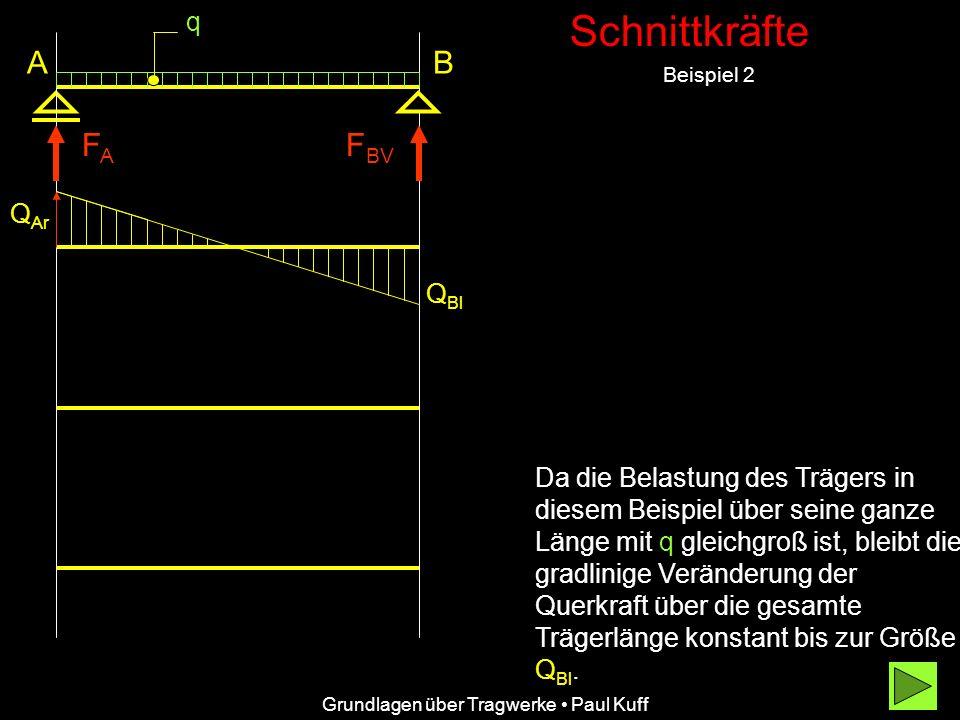 Schnittkräfte Beispiel 2 Grundlagen über Tragwerke Paul Kuff A FAFA Führt man danach bei der Einzellast F BV einen Schnitt unmittelbar rechts vom Auflager B,B, so schließt sich mit der Auflagerreaktion F BV die Querkraft- fläche wieder zu null.
