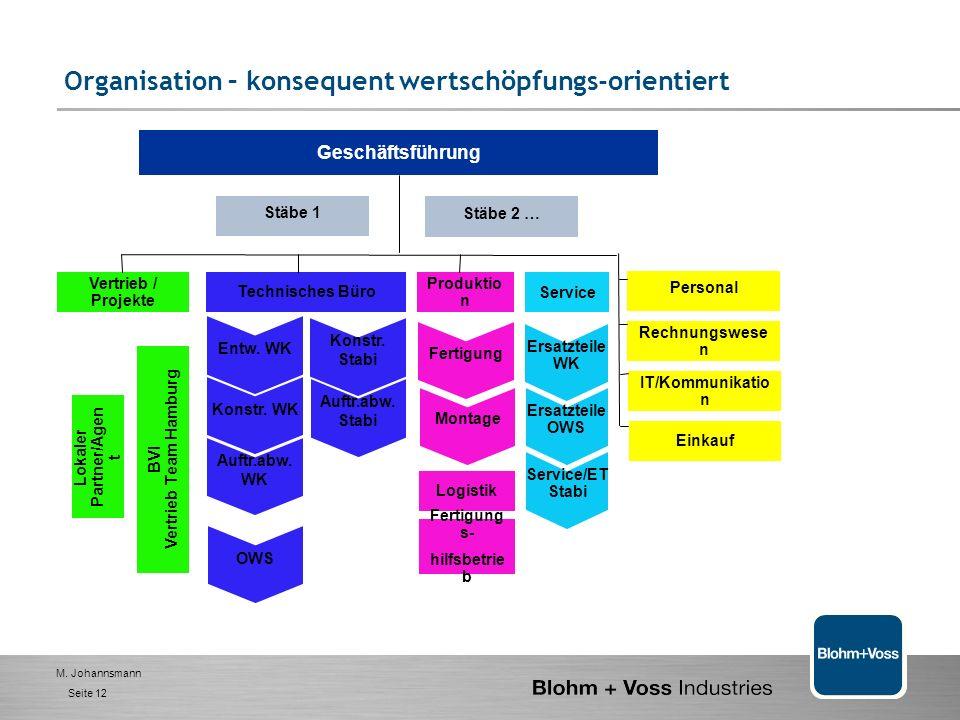 M. Johannsmann Seite 11 Organisation – konsequent wertschöpfungs-orientiert Geschäftsführung M - Dr. Aly P - Hütten F - Dr. Raphael K - Rottsieper MS