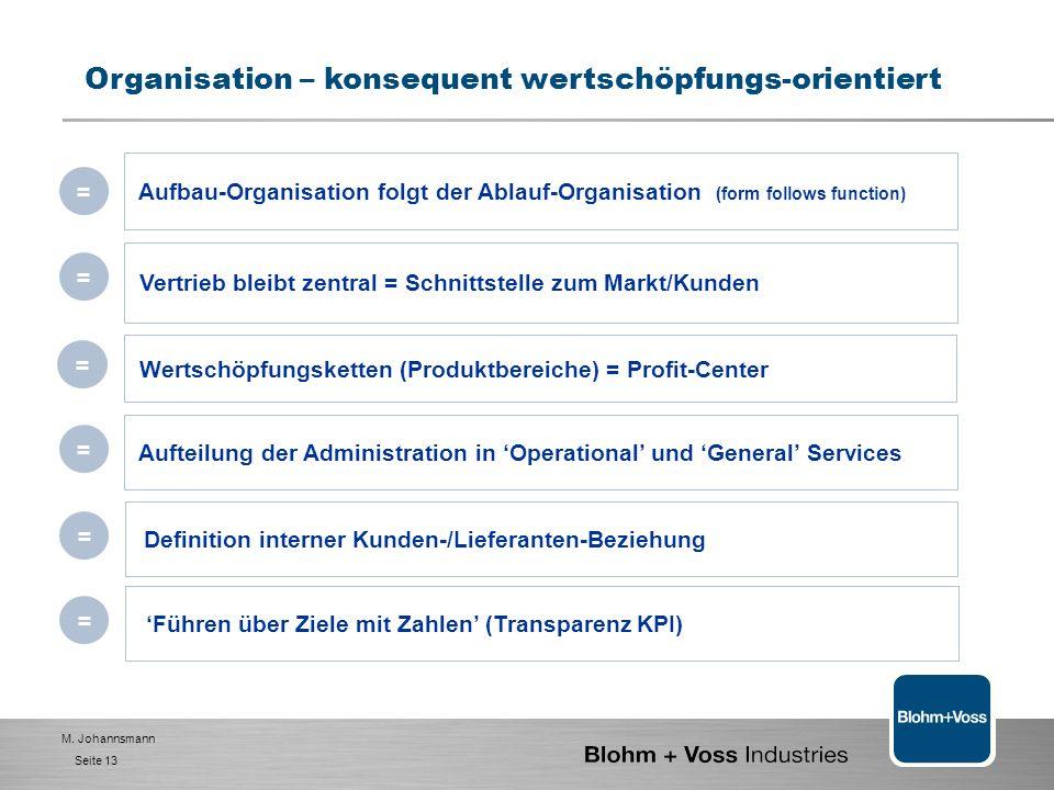 M. Johannsmann Seite 12 Geschäftsführung Vertrieb / Projekte BVI Vertrieb Team Hamburg Lokaler Partner/Agen t Organisation – konsequent wertschöpfungs