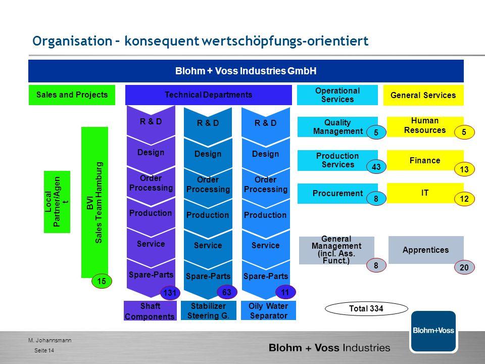 M. Johannsmann Seite 13 Organisation – konsequent wertschöpfungs-orientiert Aufbau-Organisation folgt der Ablauf-Organisation (form follows function)