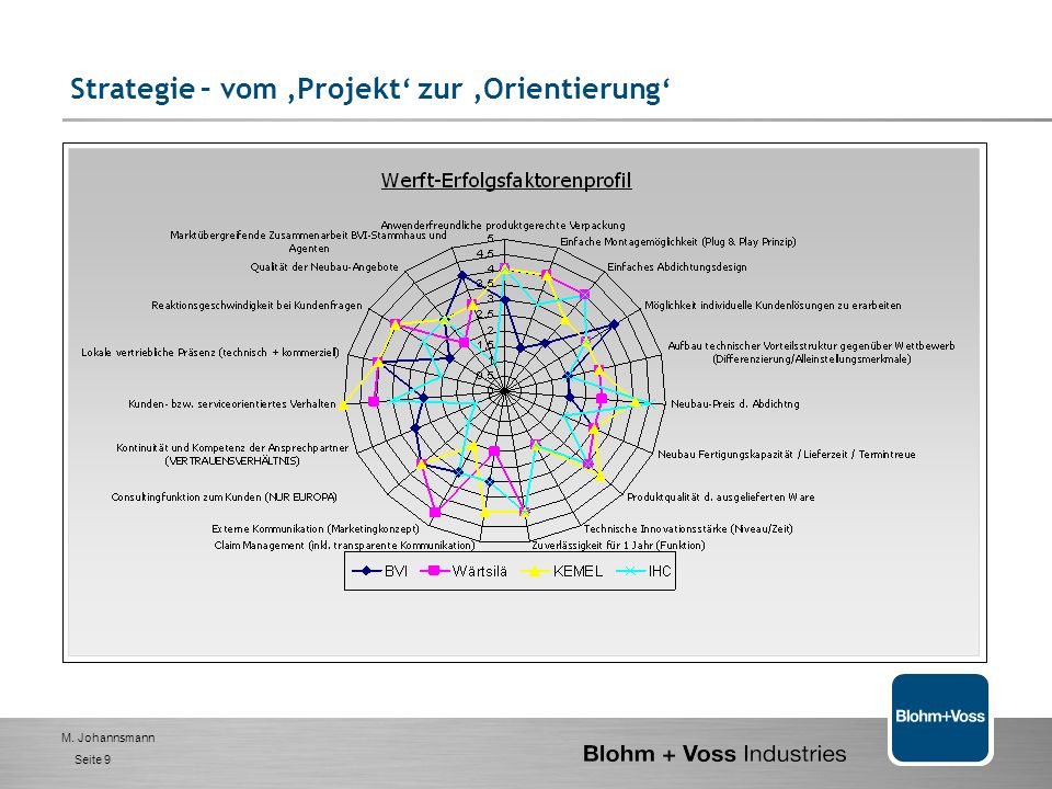 M. Johannsmann Seite 8 Wertschöpfungs-orientierte Organisation 1. BVI- das Unternehmen 2. Management - Selbstverständnis und Ziele 3. Handlungsfelder-