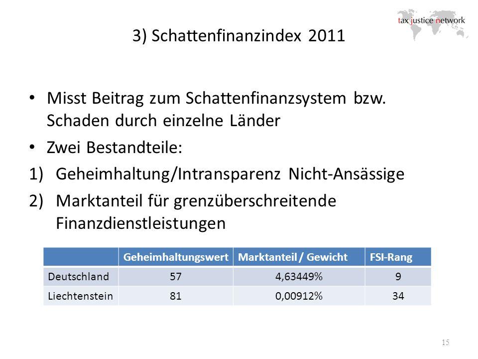 3) Schattenfinanzindex 2011 15 Misst Beitrag zum Schattenfinanzsystem bzw. Schaden durch einzelne Länder Zwei Bestandteile: 1)Geheimhaltung/Intranspar