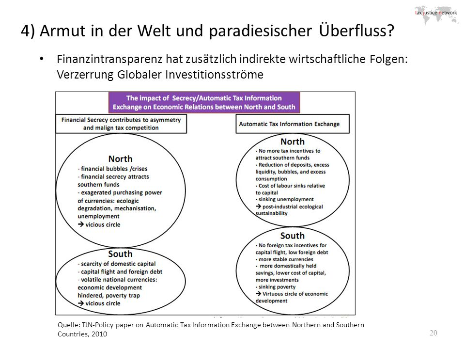 4) Armut in der Welt und paradiesischer Überfluss? 20 Quelle: TJN-Policy paper on Automatic Tax Information Exchange between Northern and Southern Cou