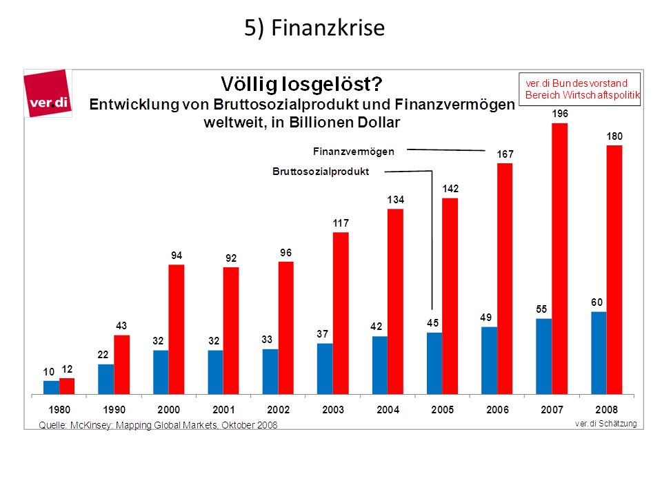 5) Finanzkrise