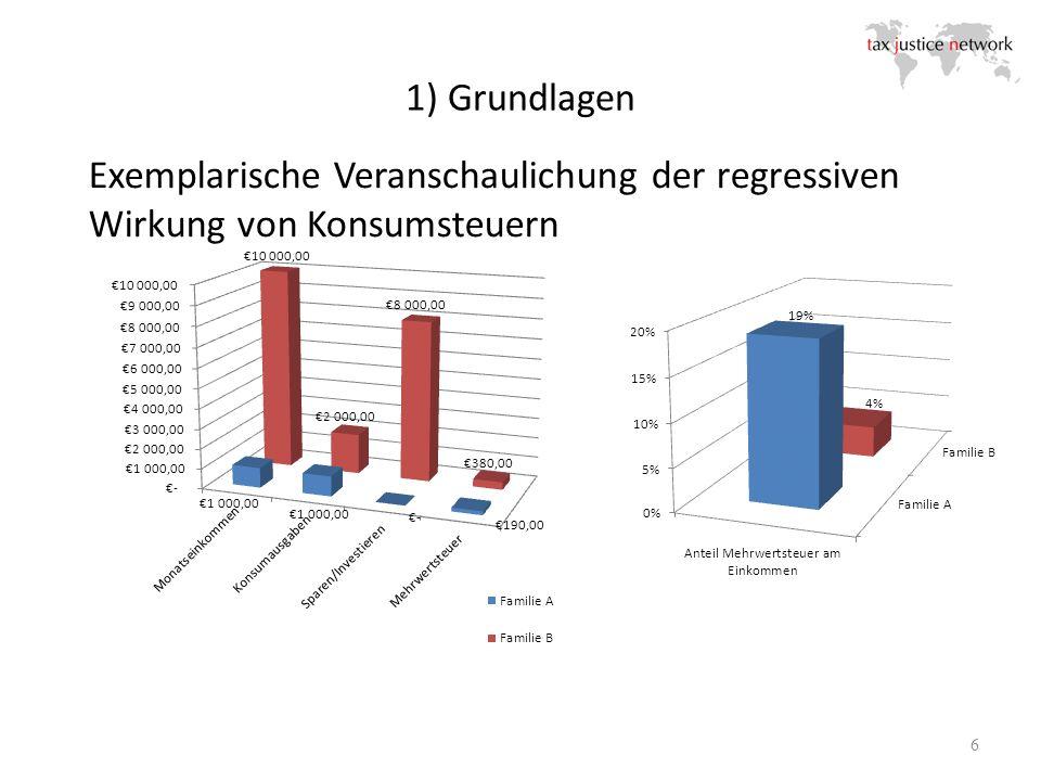 1) Grundlagen 6 Exemplarische Veranschaulichung der regressiven Wirkung von Konsumsteuern