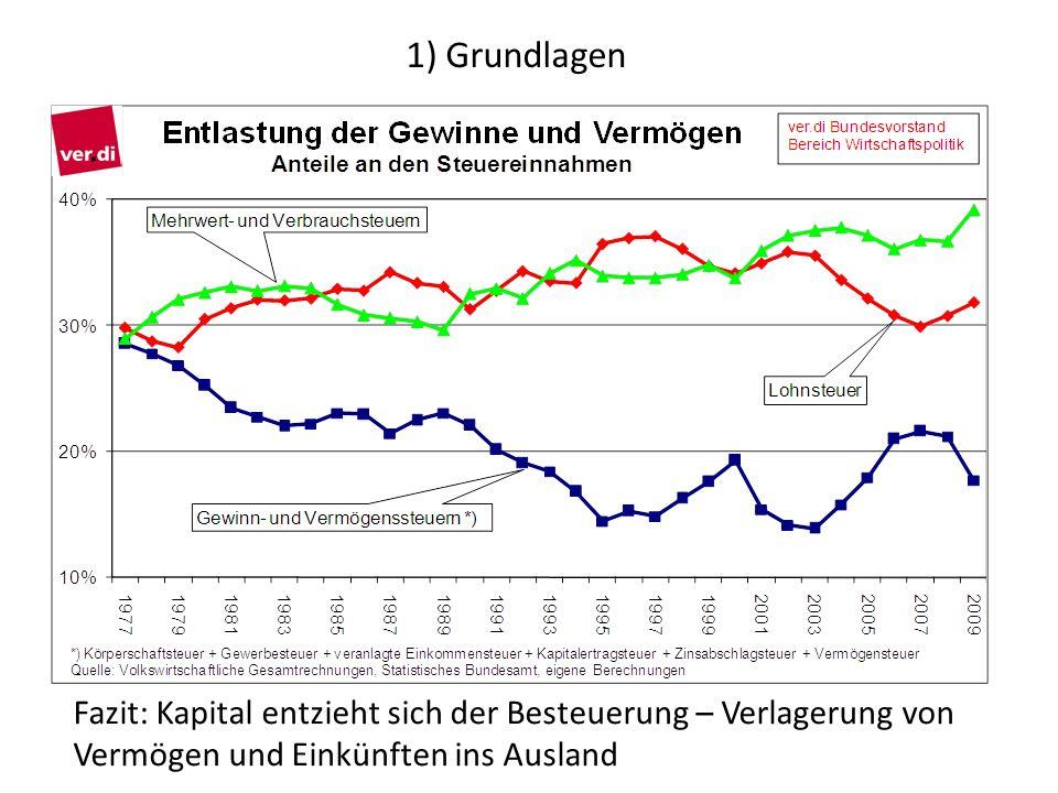 1) Grundlagen Fazit: Kapital entzieht sich der Besteuerung – Verlagerung von Vermögen und Einkünften ins Ausland