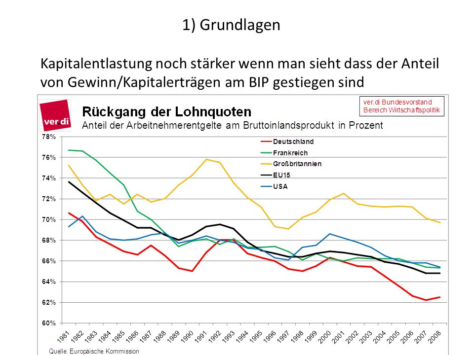 1) Grundlagen Kapitalentlastung noch stärker wenn man sieht dass der Anteil von Gewinn/Kapitalerträgen am BIP gestiegen sind