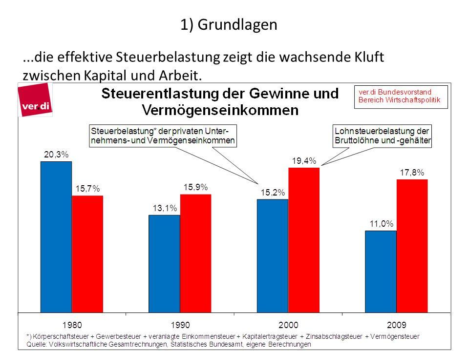 1) Grundlagen...die effektive Steuerbelastung zeigt die wachsende Kluft zwischen Kapital und Arbeit.