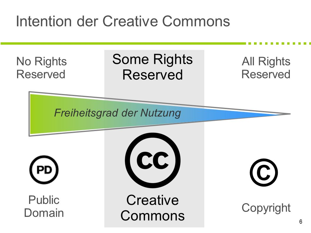 6 Intention der Creative Commons No Rights Reserved Public Domain Some Rights Reserved Creative Commons Copyright All Rights Reserved © Freiheitsgrad