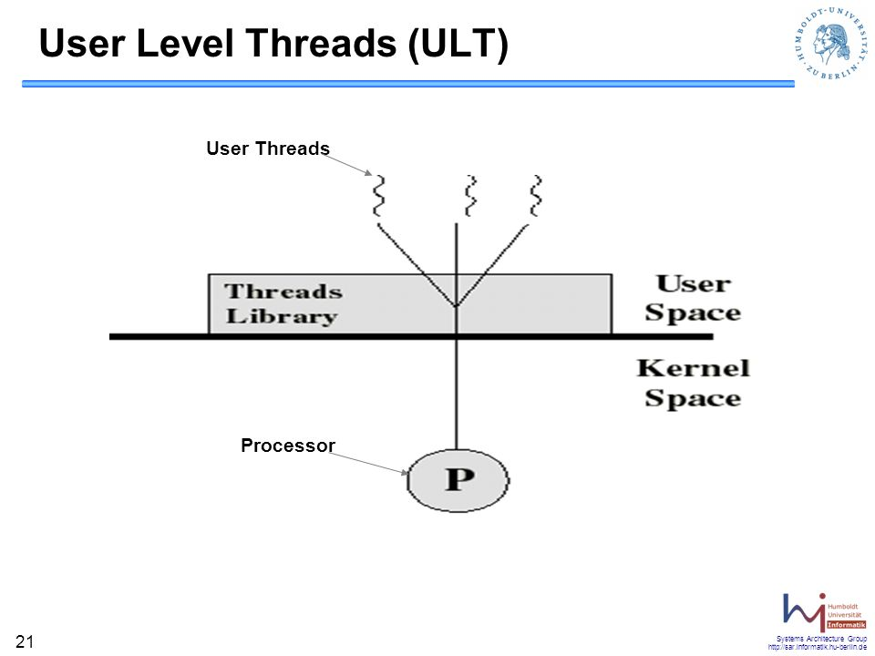 Systems Architecture Group http://sar.informatik.hu-berlin.de 21 User Level Threads (ULT) Processor User Threads