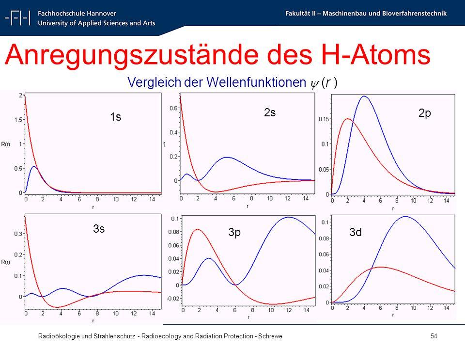 Radioökologie und Strahlenschutz - Radioecology and Radiation Protection - Schrewe 54 3d 2p 3p 2s Anregungszustände des H-Atoms 1s 3s Vergleich der Wellenfunktionen (r )