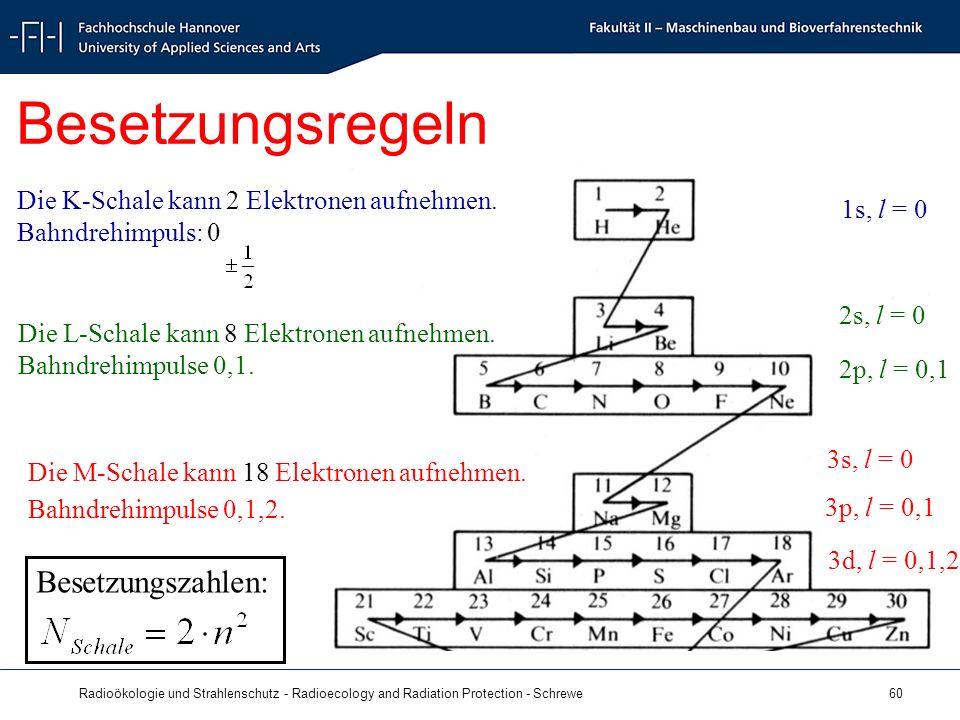 Radioökologie und Strahlenschutz - Radioecology and Radiation Protection - Schrewe 60 Besetzungsregeln Die K-Schale kann 2 Elektronen aufnehmen.